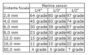 tabel-caracteristici-camere-supraveghere
